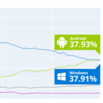 Google Android vs Microsoft Windows market share - March 2017